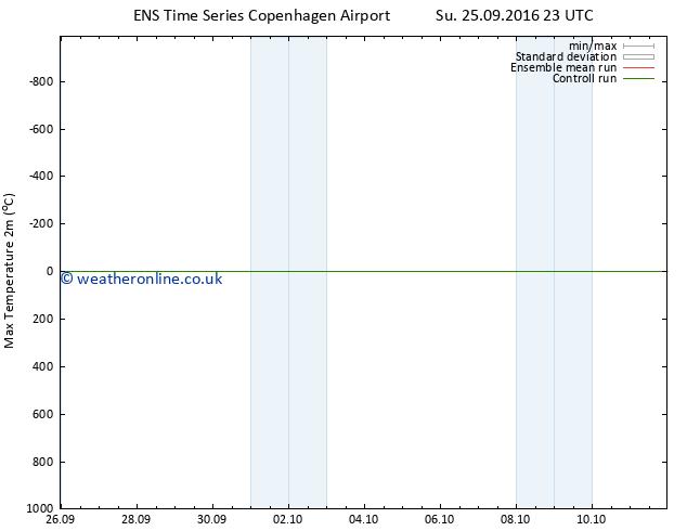 Temperature High (2m) GEFS TS Mo 26.09.2016 05 GMT