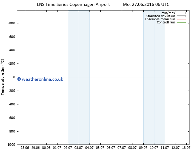 Temperature (2m) GEFS TS Tu 05.07.2016 18 GMT