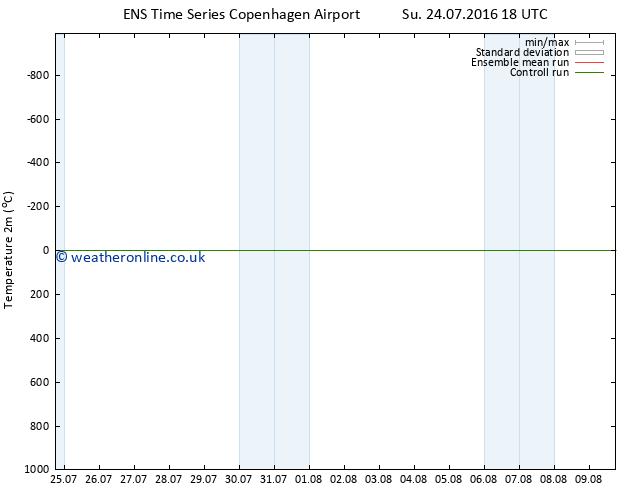 Temperature (2m) GEFS TS Tu 02.08.2016 06 GMT