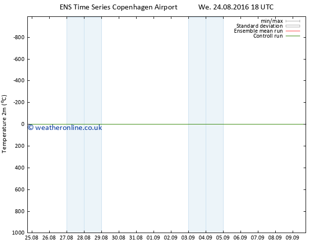 Temperature (2m) GEFS TS Fr 02.09.2016 06 GMT