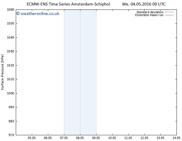 Surface pressure ECMWFTS Sa 14.05.2016 00 GMT