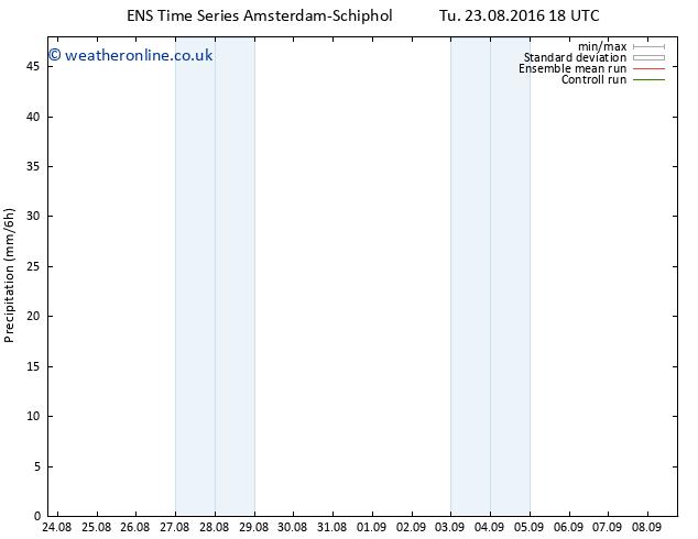 Precipitation GEFS TS We 24.08.2016 00 GMT