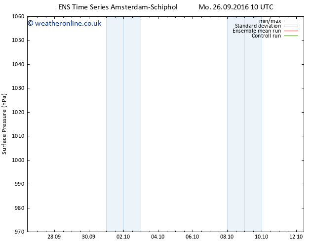Surface pressure GEFS TS We 28.09.2016 16 GMT