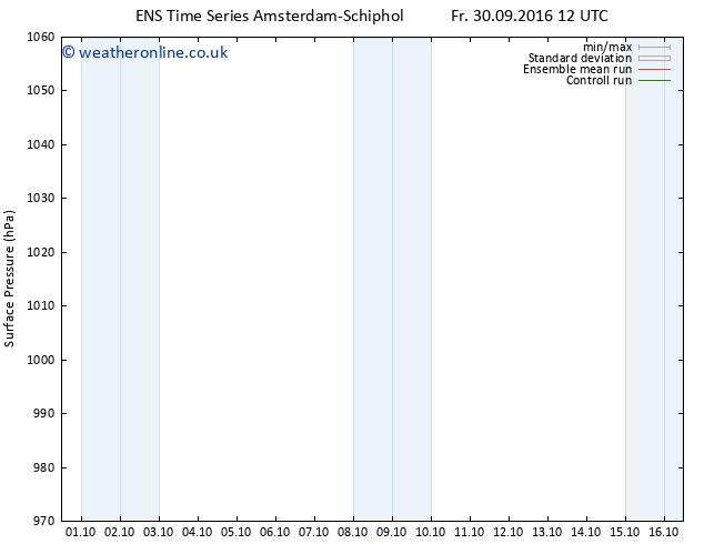 Surface pressure GEFS TS Sa 01.10.2016 12 GMT