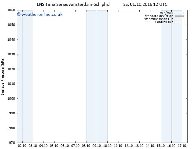 Surface pressure GEFS TS Mo 17.10.2016 12 GMT