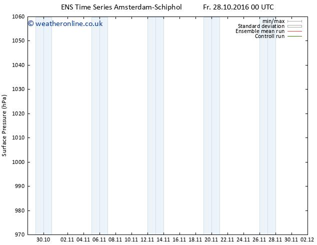 Surface pressure GEFS TS Su 13.11.2016 00 GMT