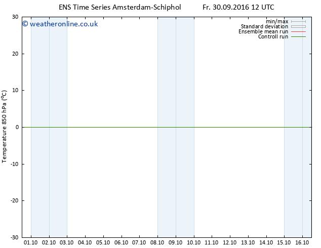Temp. 850 hPa GEFS TS Fr 14.10.2016 00 GMT