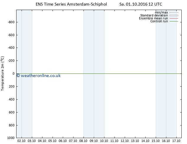 Temperature (2m) GEFS TS Tu 04.10.2016 12 GMT