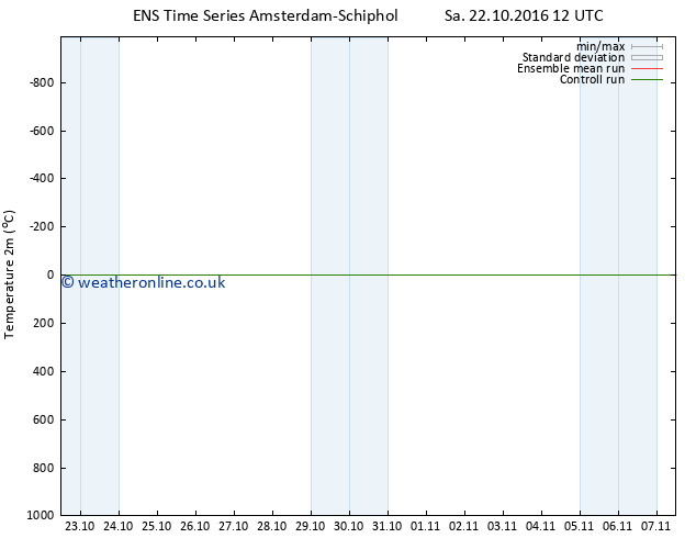 Temperature (2m) GEFS TS Sa 22.10.2016 18 GMT