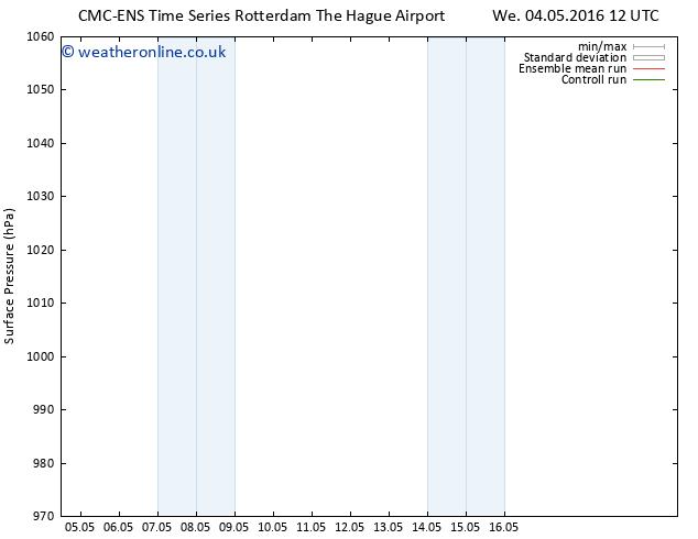 Surface pressure CMC TS Sa 07.05.2016 06 GMT