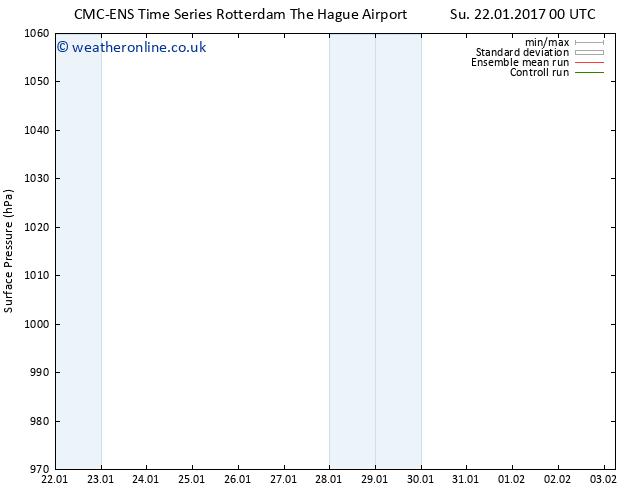 Surface pressure CMC TS Tu 24.01.2017 18 GMT