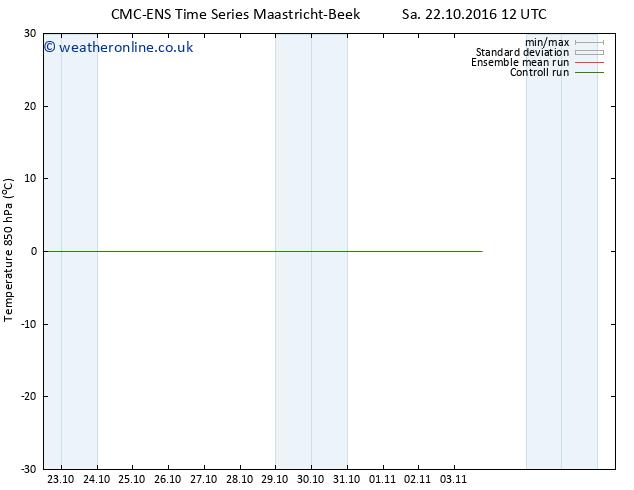 Temp. 850 hPa CMC TS Mo 31.10.2016 00 GMT