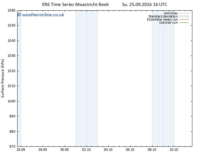 Surface pressure GEFS TS Tu 27.09.2016 04 GMT