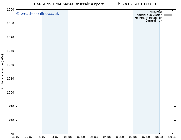 Surface pressure CMC TS Su 31.07.2016 12 GMT