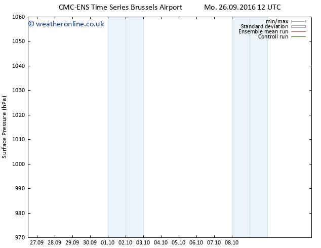 Surface pressure CMC TS Mo 26.09.2016 18 GMT