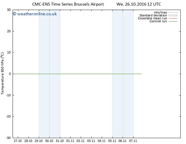 Temp. 850 hPa CMC TS Tu 01.11.2016 12 GMT
