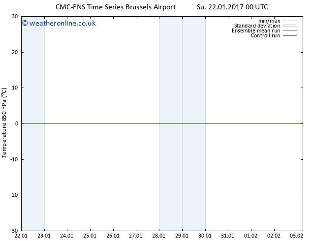 Temp. 850 hPa CMC TS Fr 03.02.2017 06 GMT