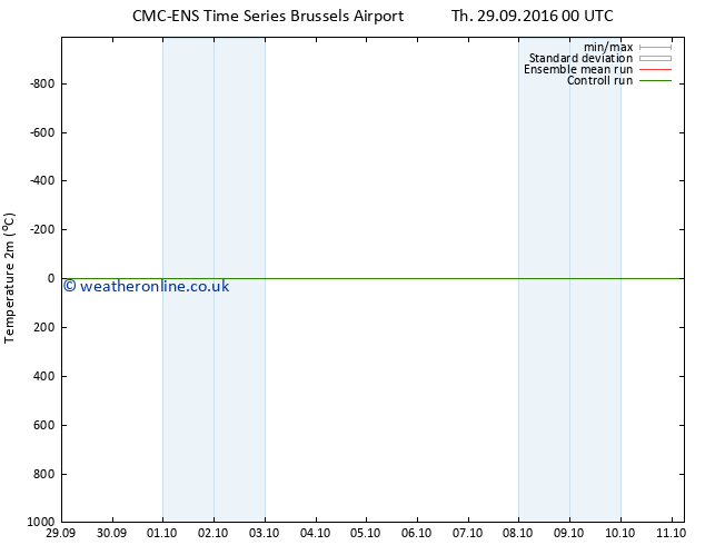 Temperature (2m) CMC TS Fr 07.10.2016 00 GMT