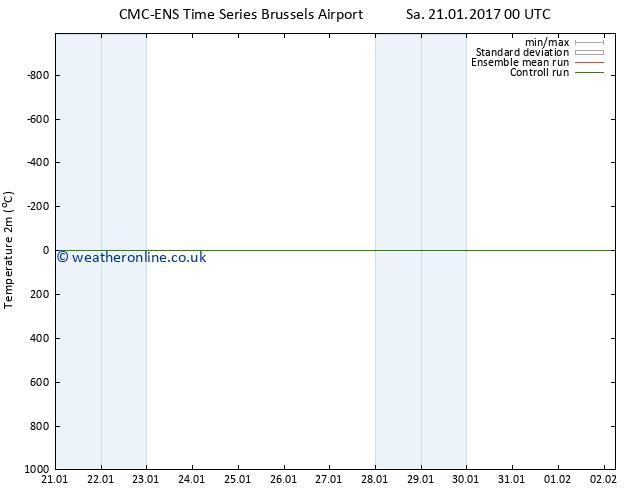 Temperature (2m) CMC TS Su 29.01.2017 00 GMT