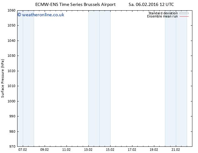 Surface pressure ECMWFTS Mo 08.02.2016 12 GMT