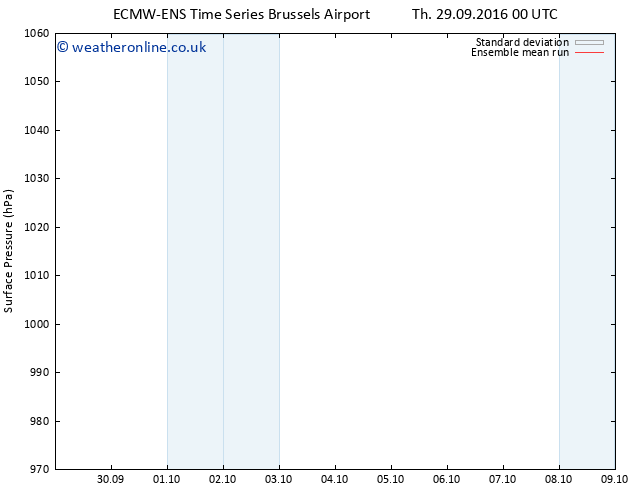 Surface pressure ECMWFTS Fr 30.09.2016 00 GMT