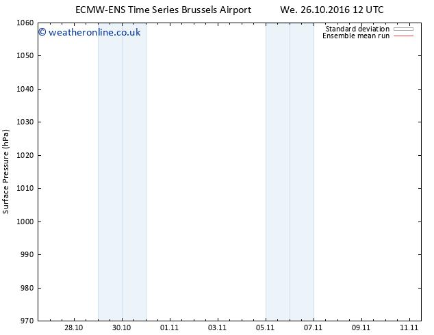 Surface pressure ECMWFTS Fr 04.11.2016 12 GMT