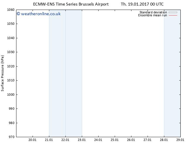 Surface pressure ECMWFTS Fr 27.01.2017 00 GMT