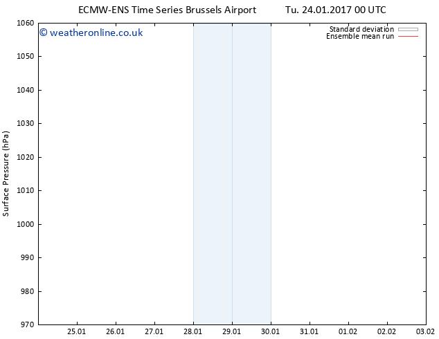 Surface pressure ECMWFTS Sa 28.01.2017 00 GMT