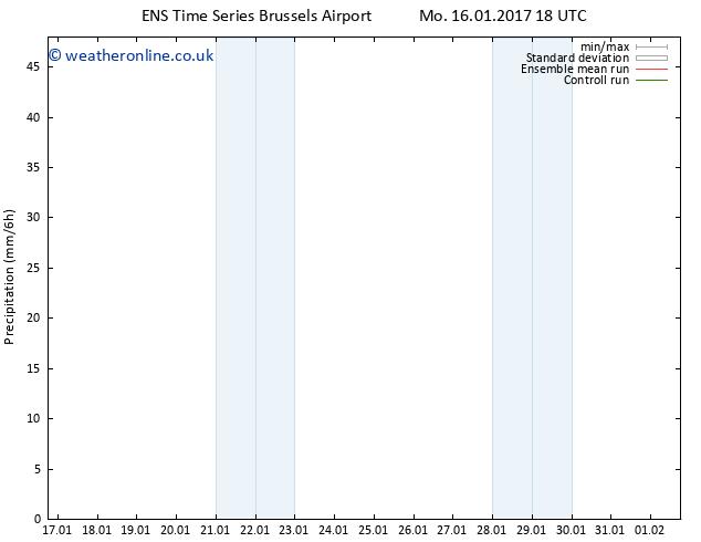 Precipitation GEFS TS Tu 17.01.2017 00 GMT