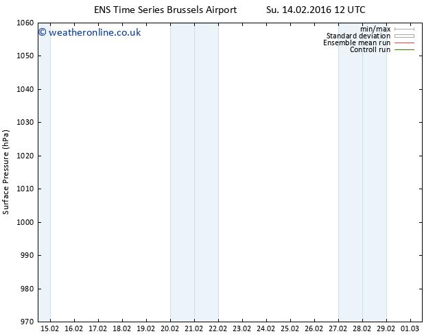Surface pressure GEFS TS Tu 01.03.2016 12 GMT