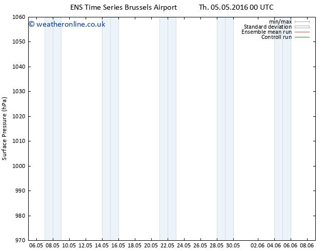 Surface pressure GEFS TS Fr 13.05.2016 00 GMT