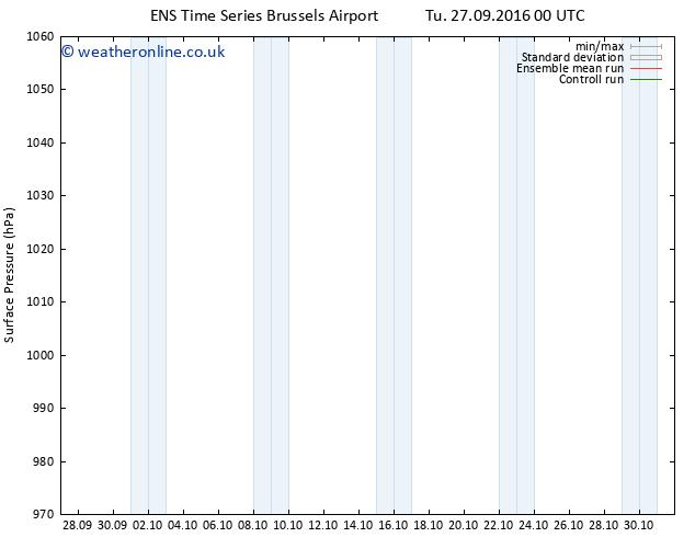 Surface pressure GEFS TS We 28.09.2016 00 GMT