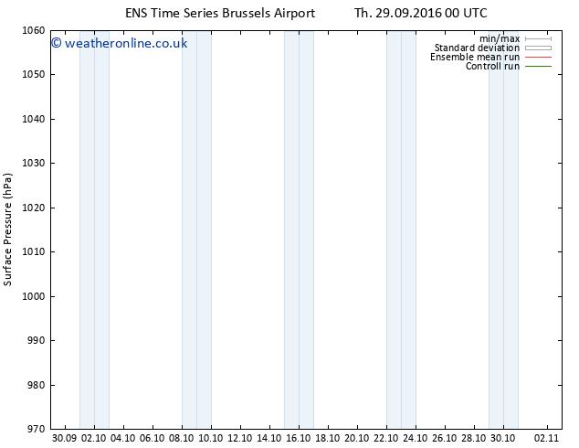 Surface pressure GEFS TS Su 02.10.2016 18 GMT