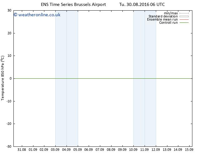 Temp. 850 hPa GEFS TS Sa 03.09.2016 12 GMT