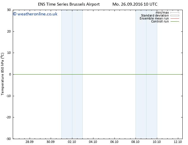 Temp. 850 hPa GEFS TS Fr 30.09.2016 16 GMT