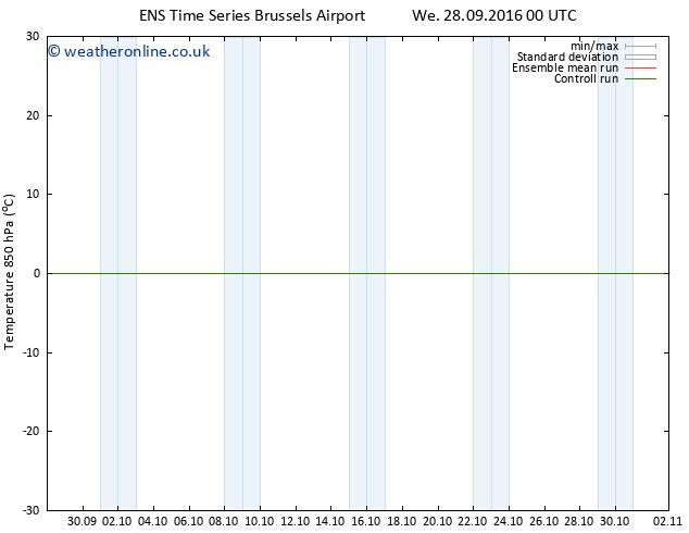 Temp. 850 hPa GEFS TS Th 29.09.2016 18 GMT