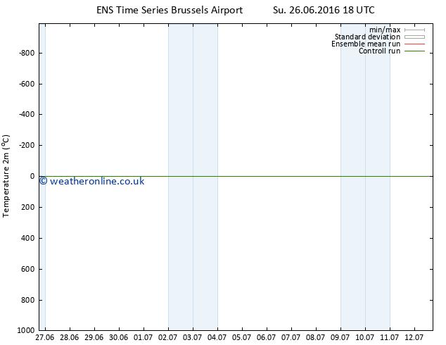 Temperature (2m) GEFS TS Th 30.06.2016 18 GMT