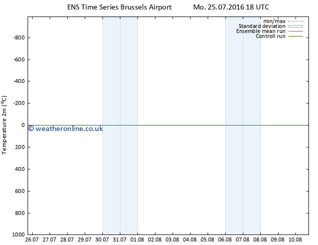 Temperature (2m) GEFS TS Mo 01.08.2016 12 GMT