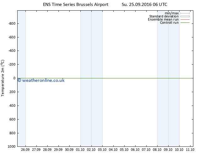 Temperature (2m) GEFS TS Su 02.10.2016 00 GMT