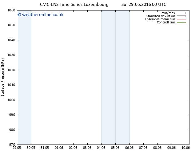 Surface pressure CMC TS Su 29.05.2016 00 GMT