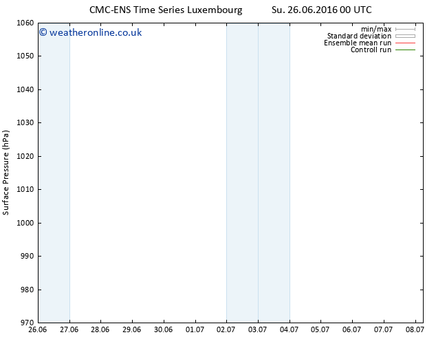 Surface pressure CMC TS Su 26.06.2016 06 GMT