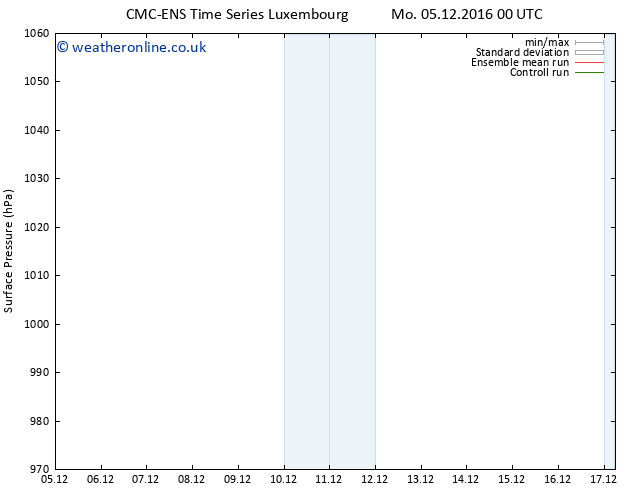 Surface pressure CMC TS Su 11.12.2016 06 GMT