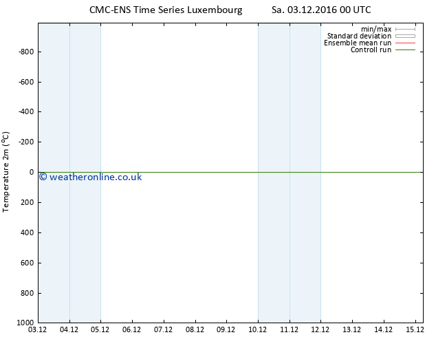 Temperature (2m) CMC TS Sa 03.12.2016 12 GMT