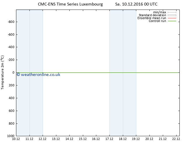 Temperature (2m) CMC TS Sa 10.12.2016 12 GMT
