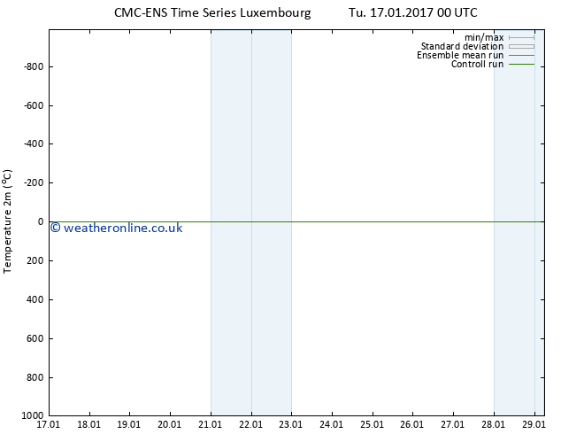 Temperature (2m) CMC TS We 18.01.2017 12 GMT