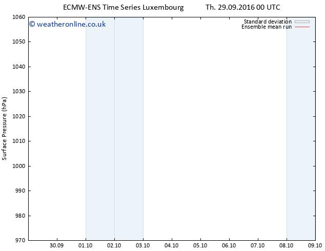 Surface pressure ECMWFTS Sa 08.10.2016 00 GMT