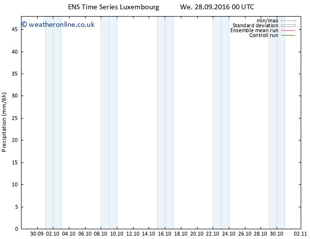 Precipitation GEFS TS Fr 30.09.2016 12 GMT