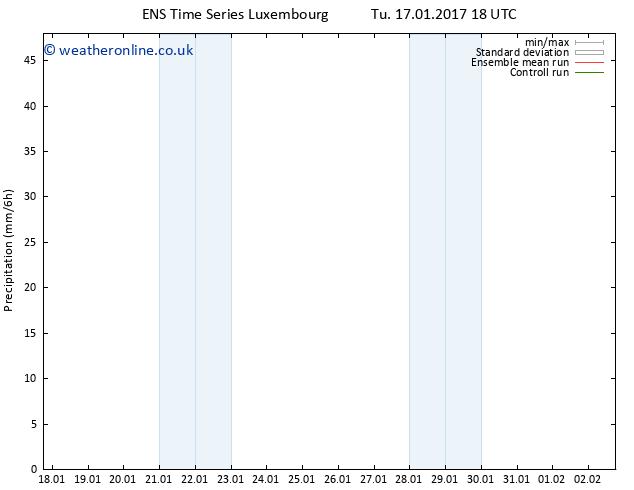 Precipitation GEFS TS Th 02.02.2017 18 GMT