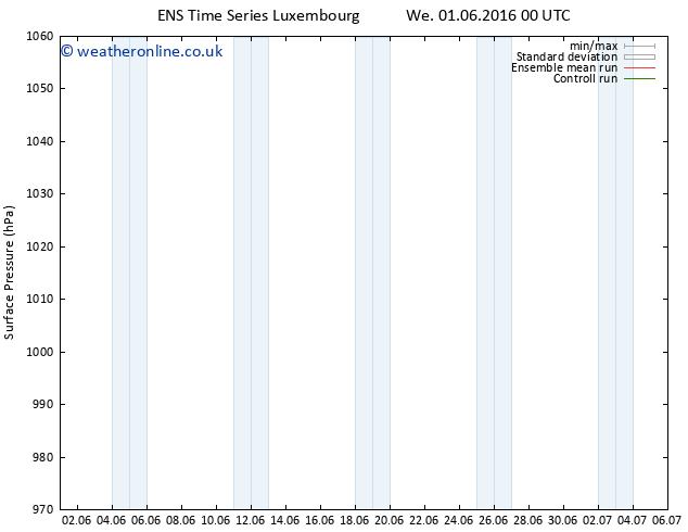 Surface pressure GEFS TS Fr 03.06.2016 18 GMT
