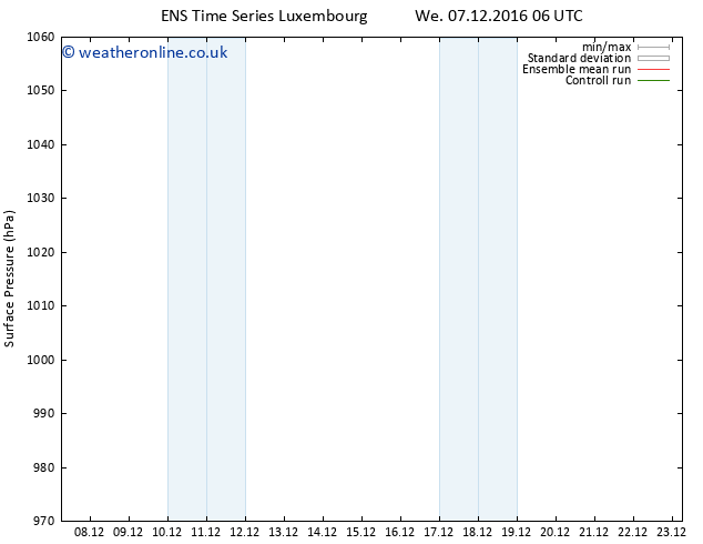 Surface pressure GEFS TS Th 08.12.2016 12 GMT